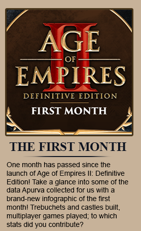 First Month of Age of Empires II: Definitive Edition. - One month has passed since the launch of Age of Empires II: Definitive Edition! Take a glance into some of the data Apurva collected for us with a brand-new infographic of the first month! Trebuchets and castles built, multiplayer games played; to which stats did you contribute?