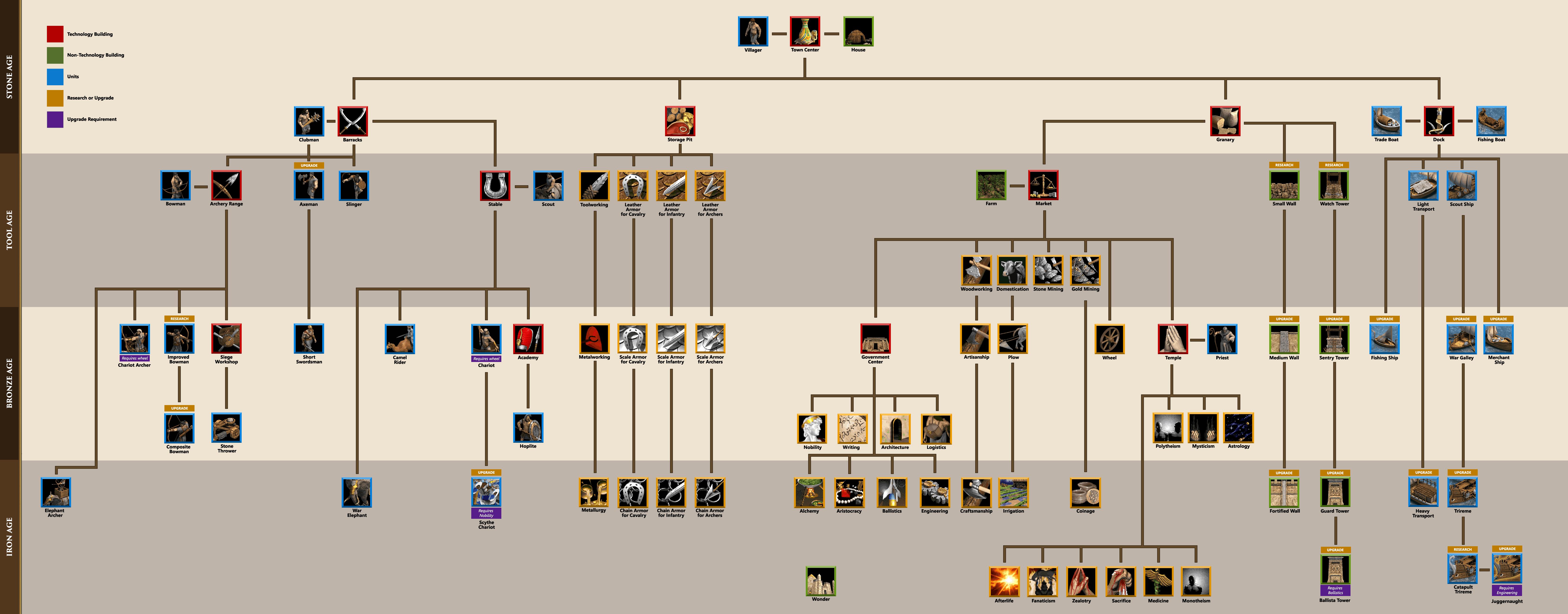 skill-tree-master-egyptian-min - Age of Empires
